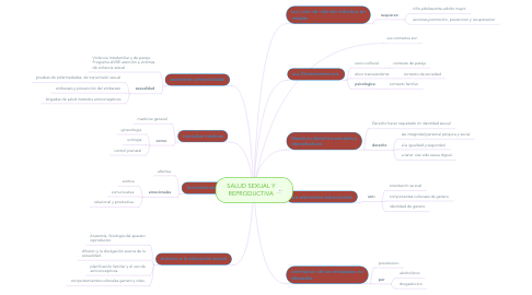 Mind Map: SALUD SEXUAL Y REPRODUCTIVA