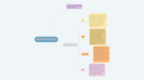 Mind Map: GENEROS MUSICALES