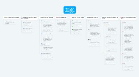 Mind Map: CHAPTER 1: PROJECT MANAGEMENT