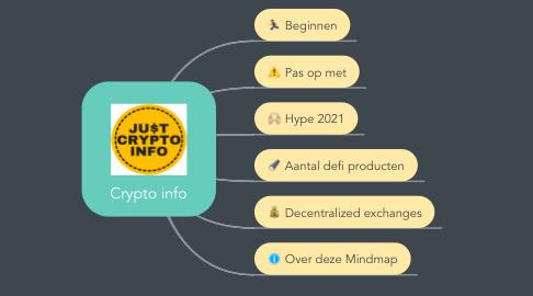 Mind Map: Crypto info