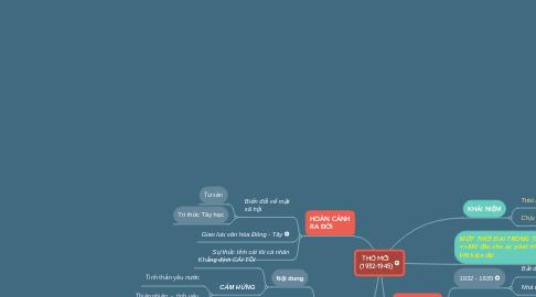 Mind Map: THƠ MỚI  (1932-1945)