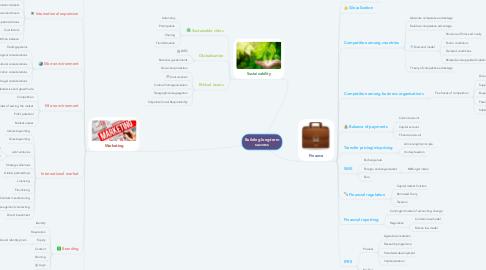 Mind Map: Building long-term success