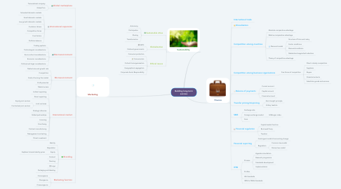 Mind Map: Competing in a global context
