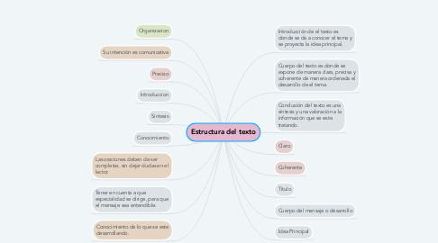 Mind Map: Estructura del texto