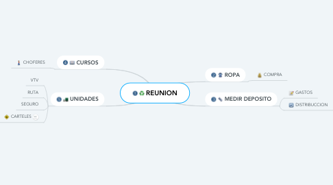 Mind Map: REUNION