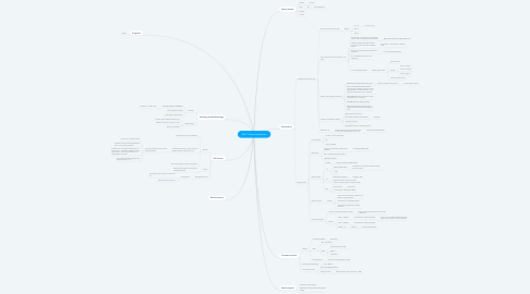 Mind Map: RADT: Breast assessment