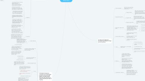 Mind Map: MODUL BELA NEGARA KEPEMIMPINAN PANCASILA - PKP