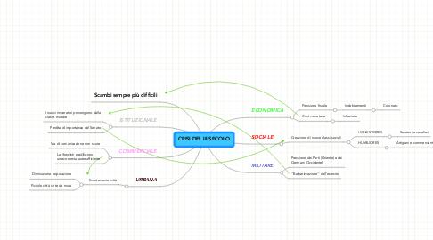Mind Map: CRISI DEL III SECOLO