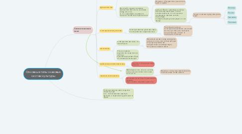 Mind Map: Основные типы знаковых систем культуры