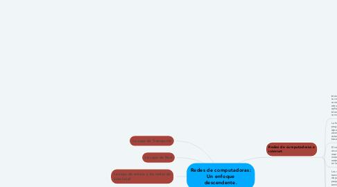 Mind Map: Administración de riesgo del sector publico.