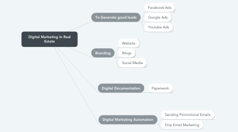 Mind Map: Digital Marketing In Real Estate