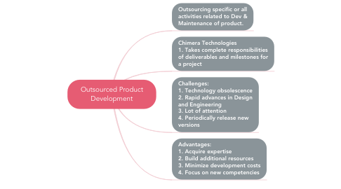 Mind Map: Outsourced Product Development