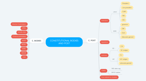 Mind Map: CONSTITUTIONAL BODIES AND POST