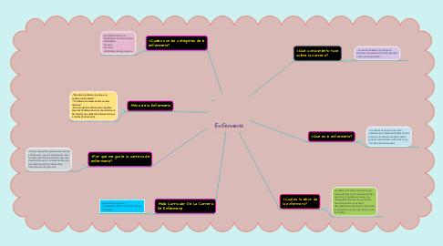 Mind Map: Enfermería