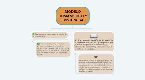 Mind Map: MODELO HUMANISTICO Y EXISTENCIAL