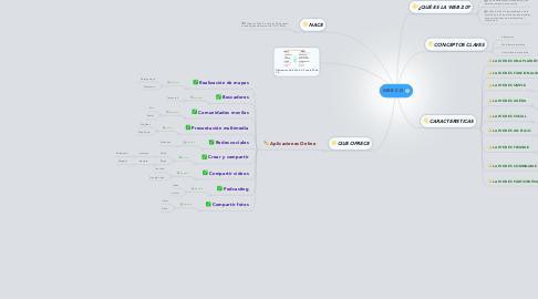 Mind Map: WEB 2.O