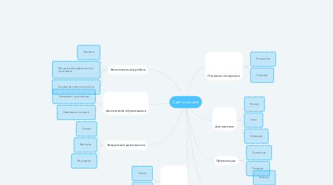 Mind Map: Сайт учителя