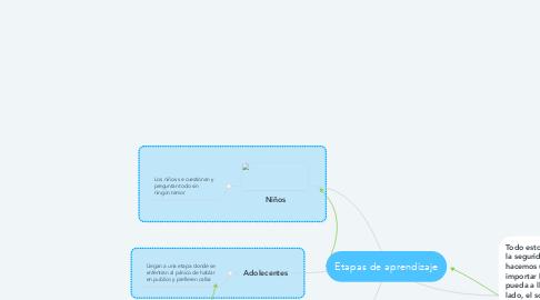 Mind Map: Etapas de aprendizaje