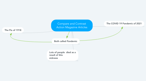 Mind Map: Compare and Contrast Action Magazine Articles
