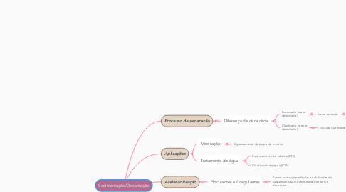 Mind Map: Sedimentação/Decantação