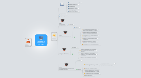 Mind Map: Tecnologias de Comunicação e Informação