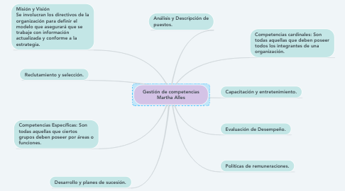 Mind Map: Gestión de competencias Martha Alles