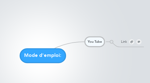 Mind Map: Mode d'emploi:
