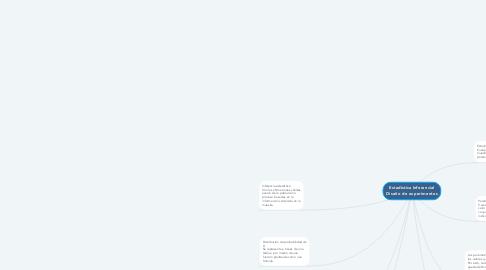 Mind Map: Estadística Inferencial Diseño de experimentos