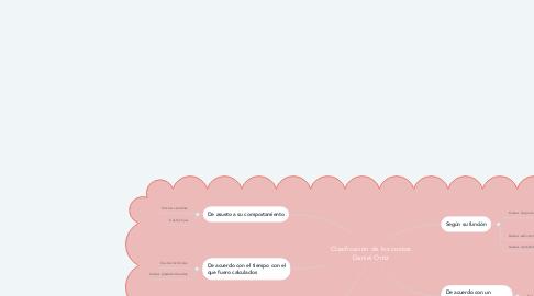 Mind Map: Clasificación de los costos Daniel Ortiz