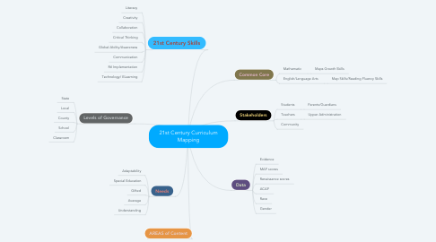 Mind Map: 21st Century Curriculum Mapping
