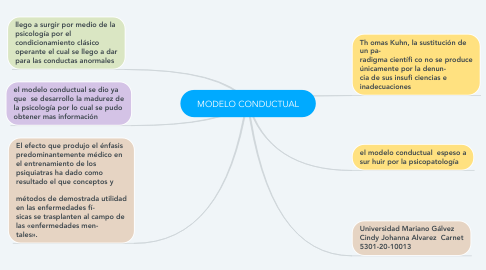 Mind Map: MODELO CONDUCTUAL