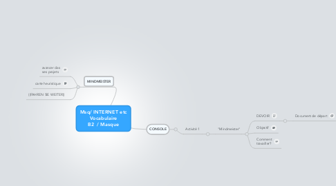 Mind Map: Msq/ INTERNET etc Vocabulaire B2  / Masque