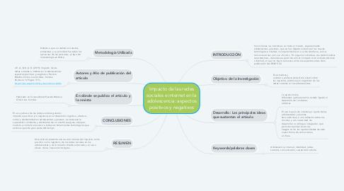 Mind Map: Impacto de las redes sociales e internet en la adolescencia: aspectos positivos y negativos