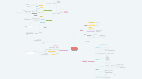 Mind Map: Adam Smith