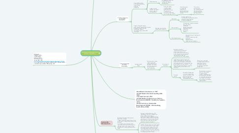 Mind Map: Sustainable Development Cohen, N. (2011).