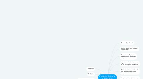 Mind Map: Conceptos Básicos de la Investigacion