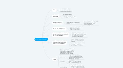 Mind Map: ETICA DE ARISTOTELES