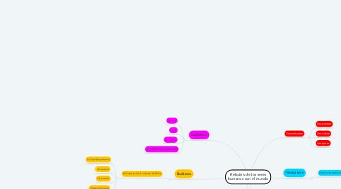 Mind Map: Relación de los seres humanos con el mundo