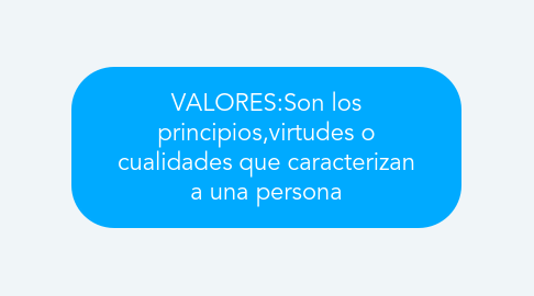 Mind Map: REVOLUCION INDUSTRIAL