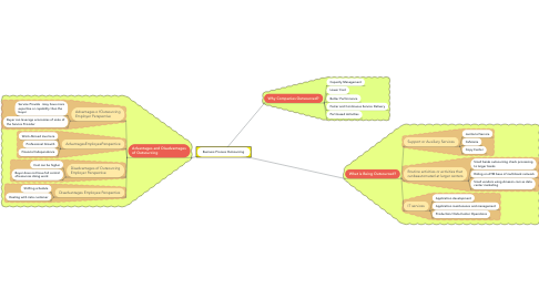 Mind Map: Business Process Outsourcing