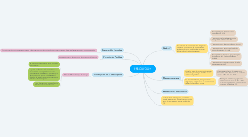 Mind Map: PRESCRIPCION