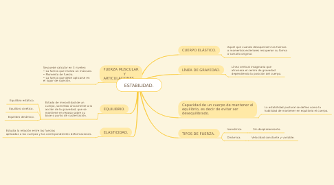 Mind Map: ESTABILIDAD.