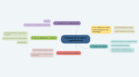 Mind Map: Premisas de la cultura organizacional