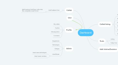 Mind Map: Dashboard