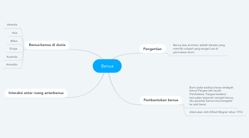 Mind Map: Benua