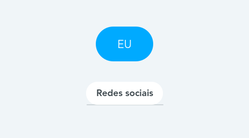 Mind Map: EU