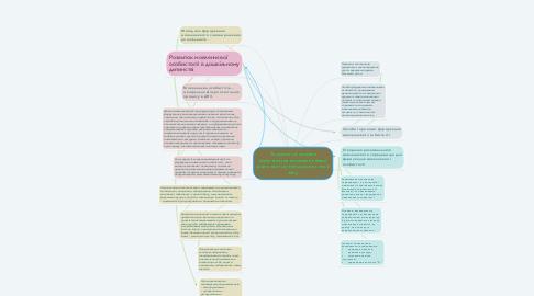 Mind Map: Теоретичні основи комунікативно-мовленнєвої діяльності дітей дошкільного віку