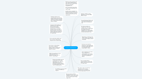 Mind Map: Svampe og Mykotoksiner