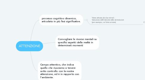 Mind Map: ATTENZIONE