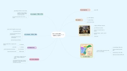 Mind Map: les croisades 1095 à 1291